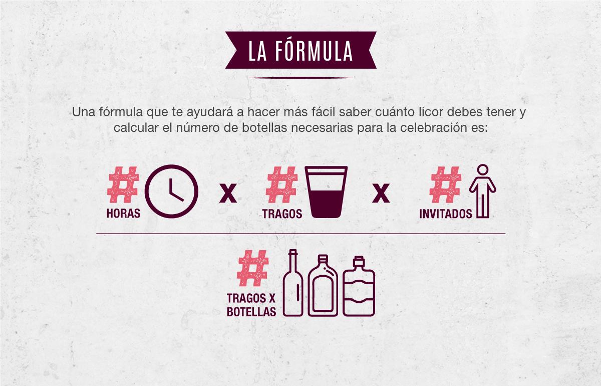 Fórmula para calcular y elegir el licor en tus reuniones