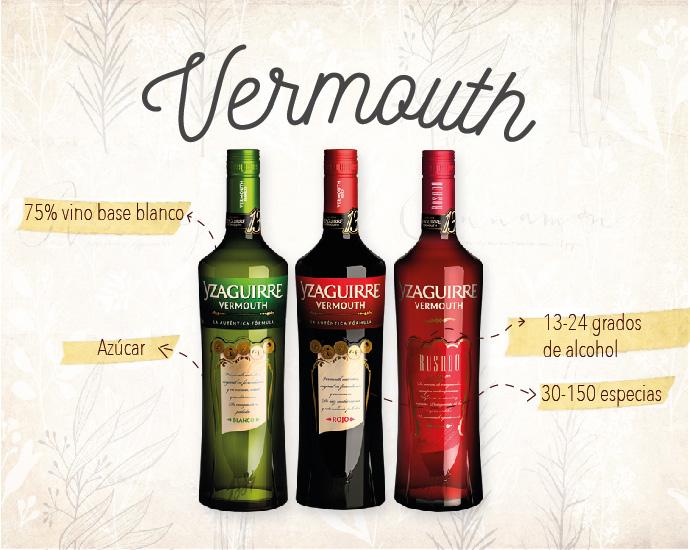 Componentes del Vermouth