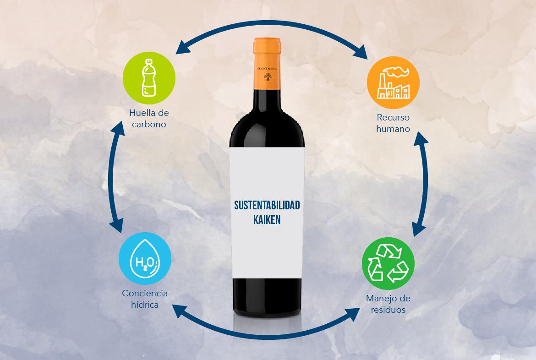 Protocolos de sustentabilidad Kaiken