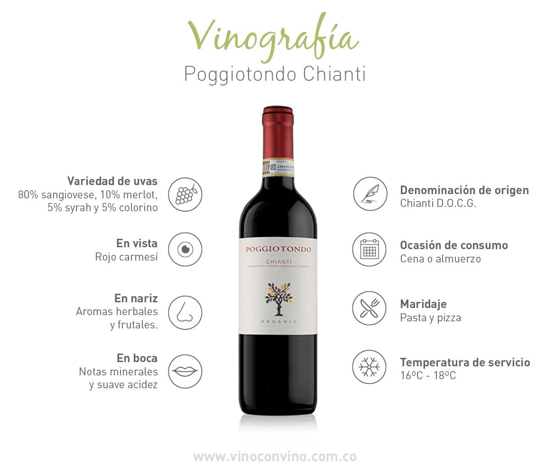 Vinografía Poggiotondo Chianti