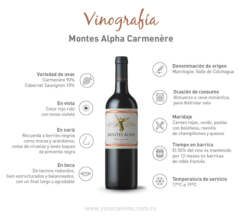 Vinografía Montes Alpha Carmenere