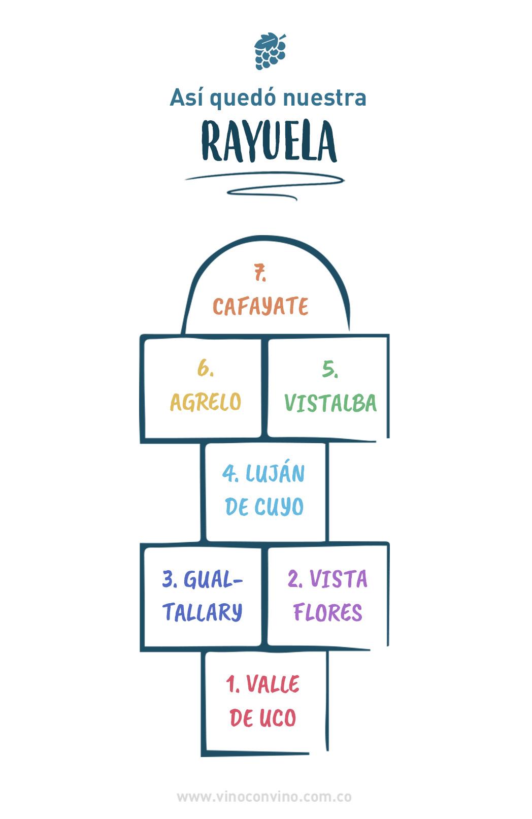 Rayuela. Regiones del vino Argentina